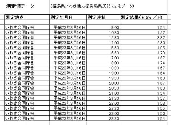 0220110316_iwaki_radioactiv.jpg